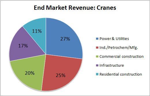 Manitowoc Crane End Market Revenue