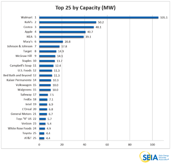 Biggest Us Commercial Solar Installers