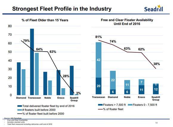 Offshore Drilling Seadrill Ltd Fleet
