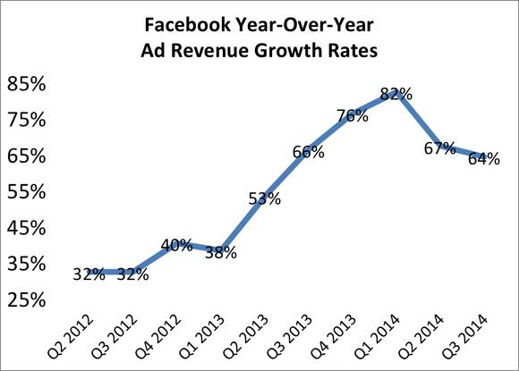 Facebook Revenue Growth Q