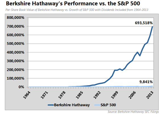 Should We Really Care About The Number Most Cited At Berkshire Hathaway Inc
