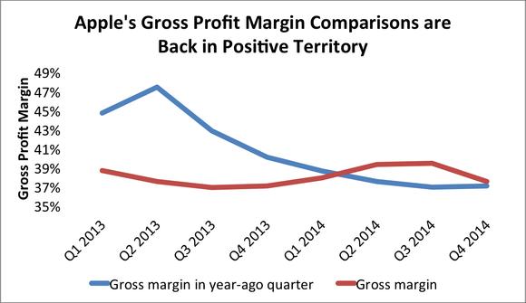 Apple Gross Profit Q