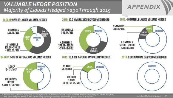 Sandridge Energy Inc Stock Hedges