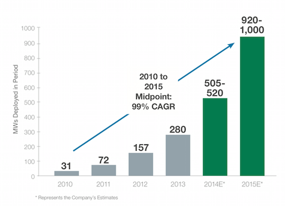 Solarcity Growth Projections