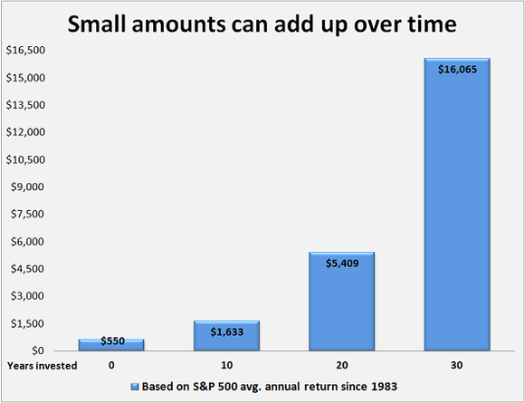 Small Amounts