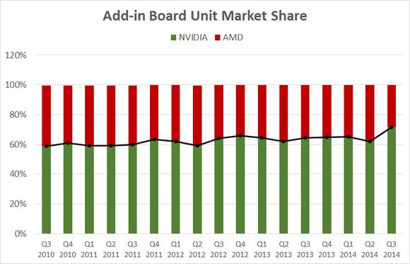 Nvidia Market Share