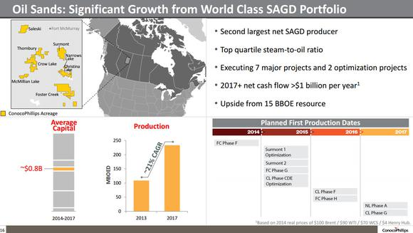 Conocophillips Canadian Oil Sands