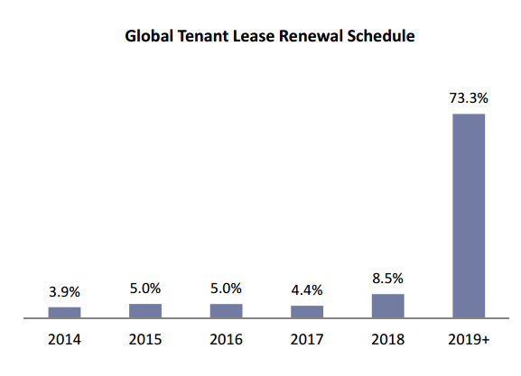 Amt Lease Lengths