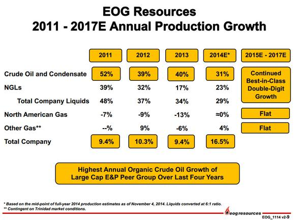 Eog Resources Inc Canada