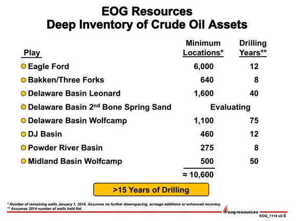 Eog Resources Inc Inventory