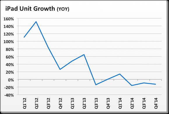Ipad Unit Growth