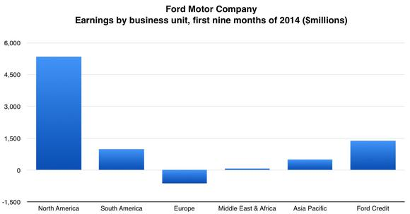 Ford Earnings By Unit First
