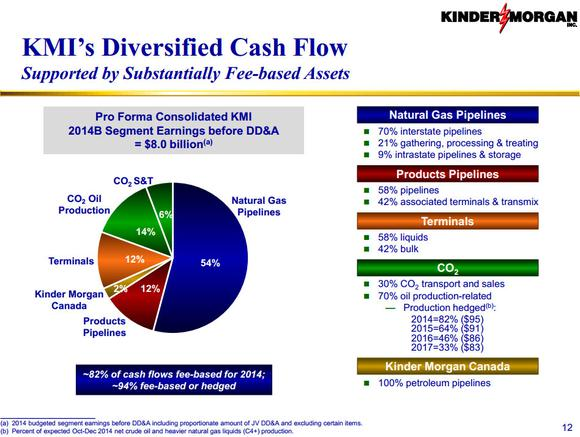 Kinder Morgan Inc Diversification