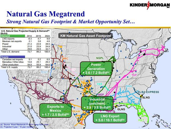 Kinder Morgan Inc Natural Gas