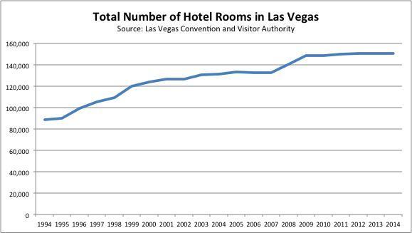 Hotel Rooms In Las Vegas