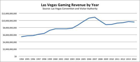 Las Vegas Gaming Revenue By Year