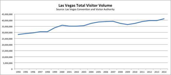Total Visitors To Las Vegas