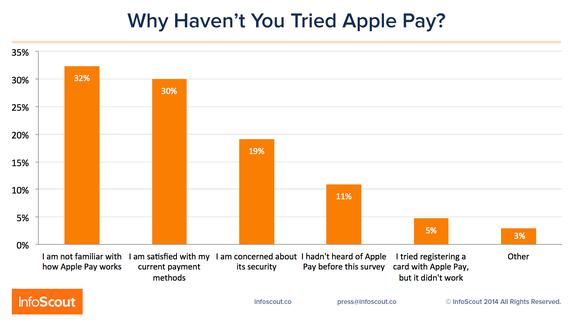 Apple Pay Boom Or Bust