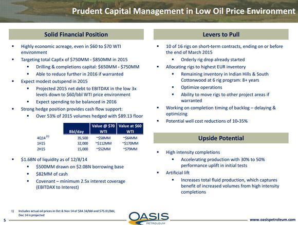Oasis Petroleum Inc Capex