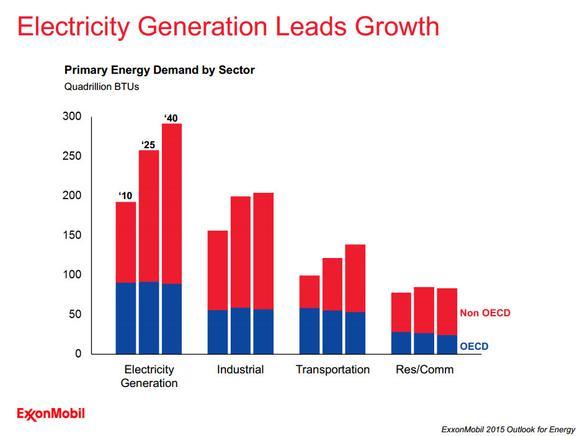 Exxon Mobil Global Electric Demand
