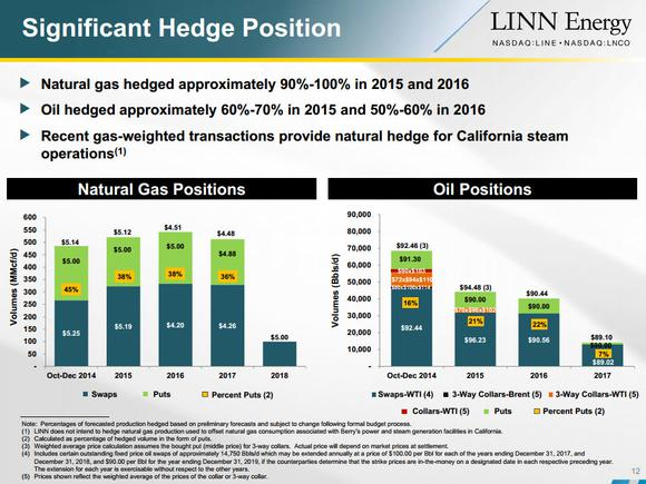 Linn Energy Llc Oil Hedges