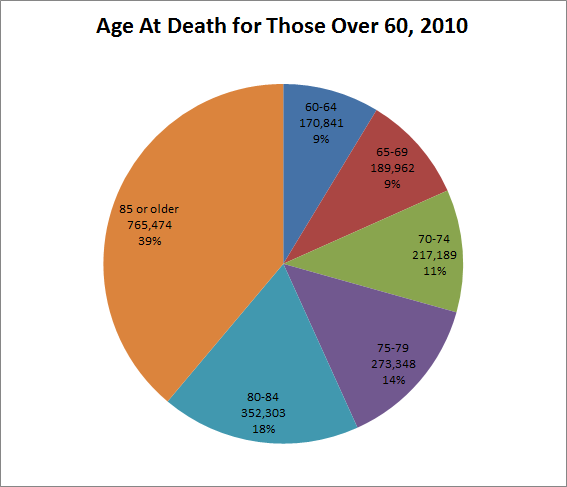 Ss Age At Death