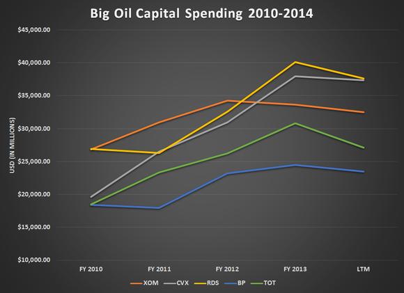 Big Oil Capex