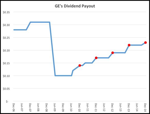 Dividend Trend