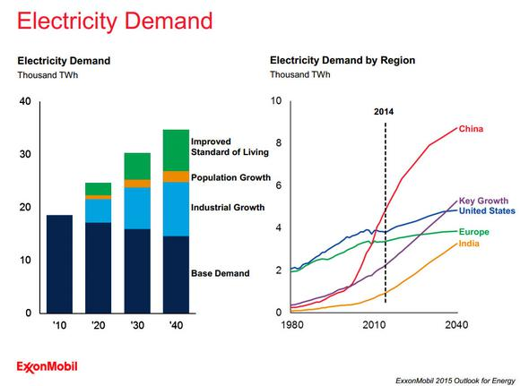 Exxon Mobil Electric Demand