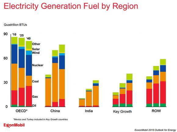 Exxon Mobil Fuel By Region