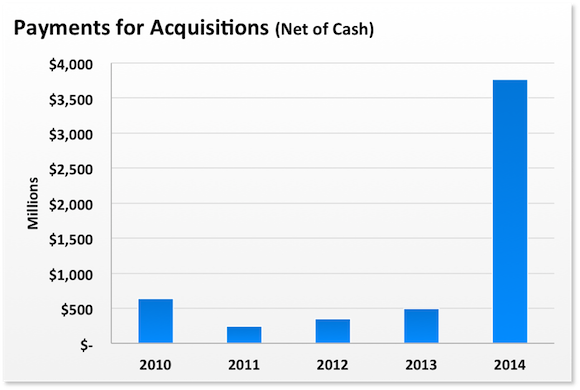 Aapl Acquisitions Cash Flow
