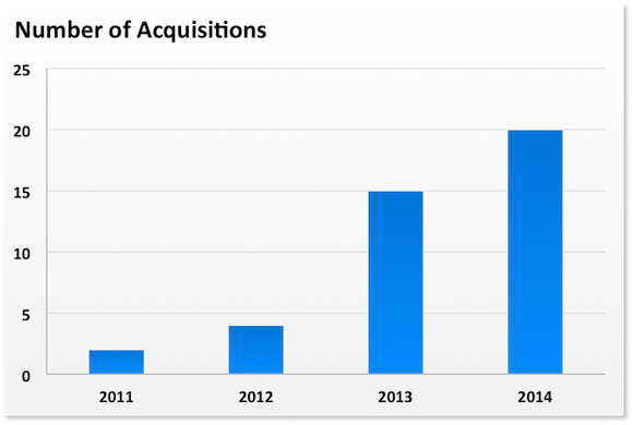 Aapl Acquisitions Number