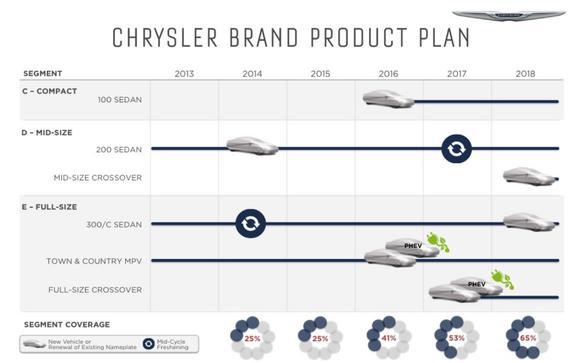 Chrysler Brand Product Plan May