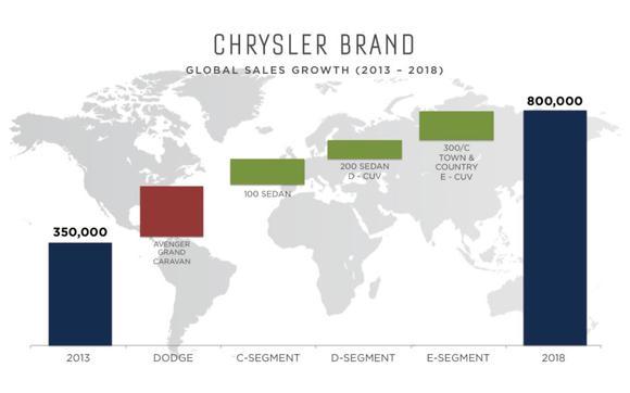 Chrysler Brand Sales Growth