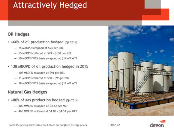 Devon Energy Corp Hedging