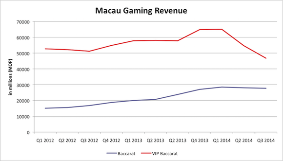 Macau Gaming Revenue Per Quarter