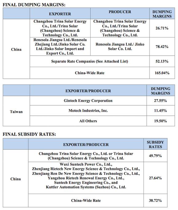 Us China Solar Tariff Table