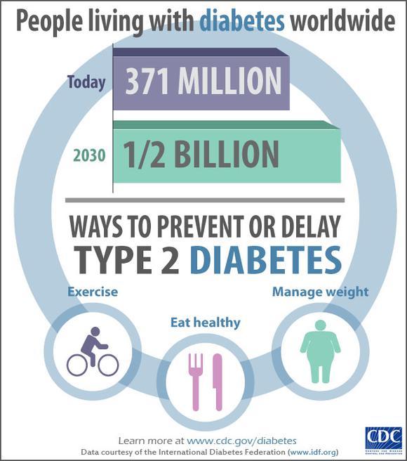 Cdc Diabetes Infographic