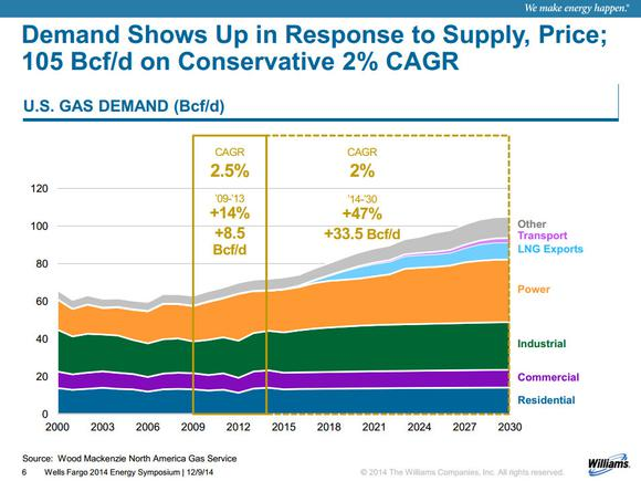 Mlps Williams Companies Inc Natural Gas Demand Growth