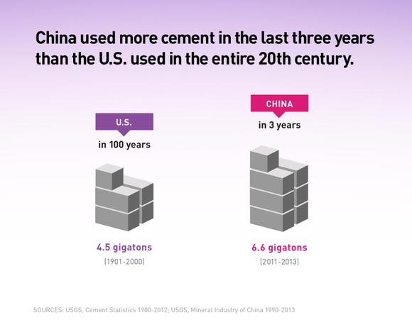 Making The Modern World Cement A