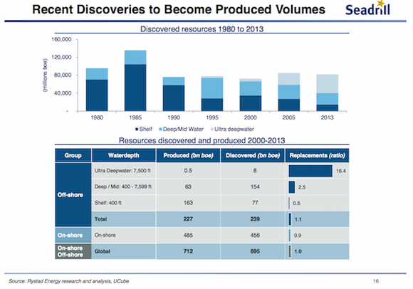 Seadrill New Oil Discoveries