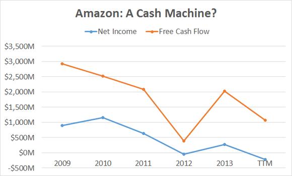 Amazon Fcf Vs Net Income