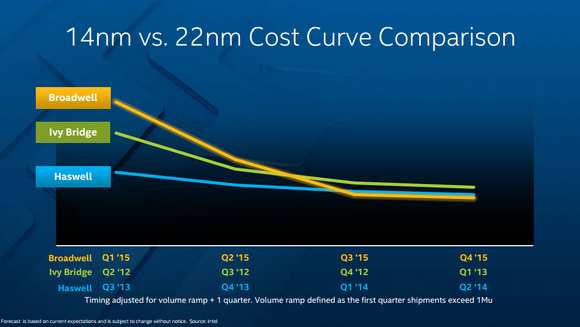 Cost Curve