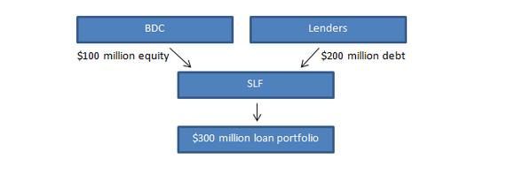 Slf Chart