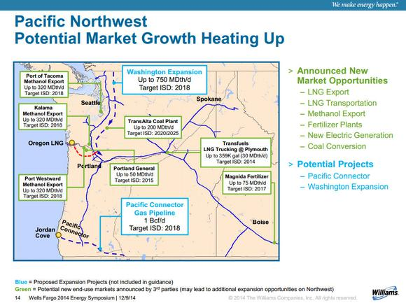 Natural Gas Investments Williams Companies Inc Northwest