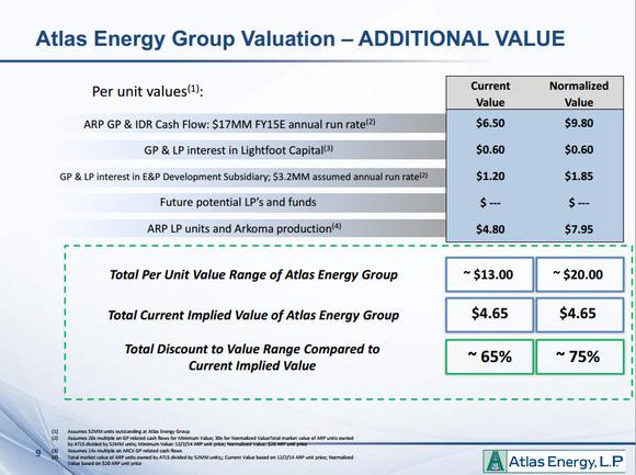 Atlas Energy Lp Value