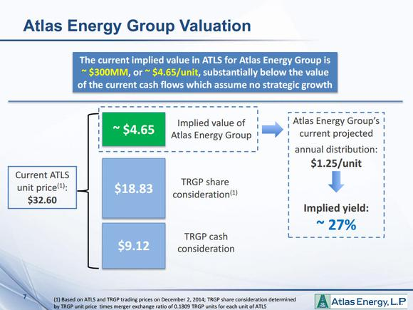 Atlas Energy Lp