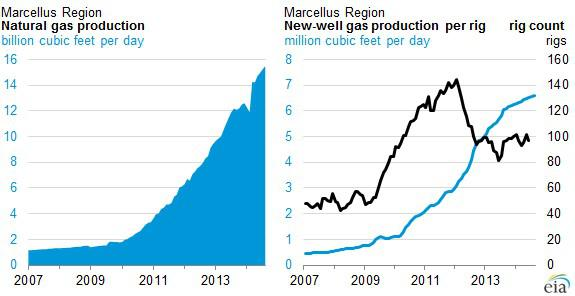 Marcellus Charts