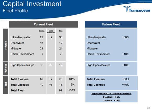Transocean Ltd Future Fleet