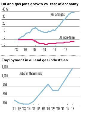 Oil And Gas Job Chart